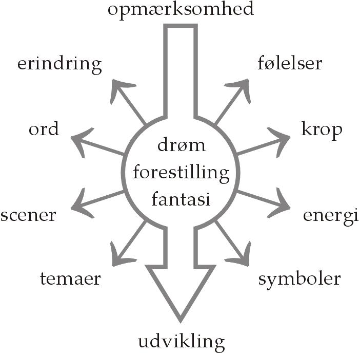Drømme - en tolkningsmodel